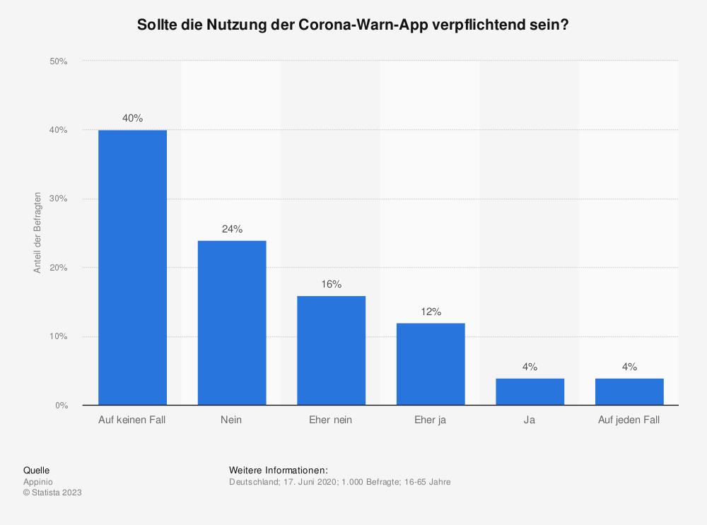 Statistik: Sollte die Nutzung der Corona-Warn-App verpflichtend sein? | Statista