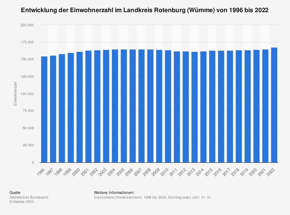 Statistik: Entwicklung der Einwohnerzahl im Landkreis Rotenburg (Wümme) von 1995 bis 2019   Statista