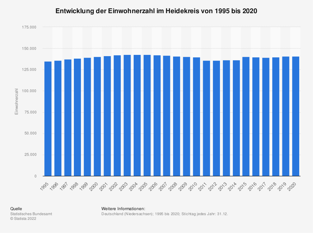 Statistik: Entwicklung der Einwohnerzahl im Heidekreis von 1995 bis 2019   Statista