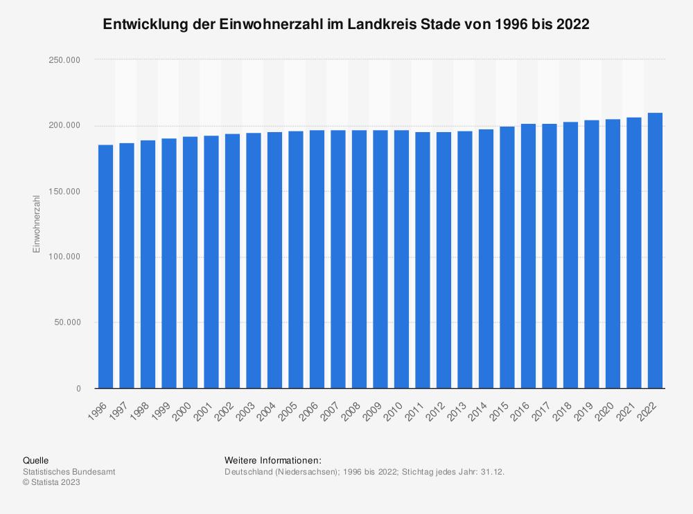 Statistik: Entwicklung der Einwohnerzahl im Landkreis Stade von 1995 bis 2019 | Statista