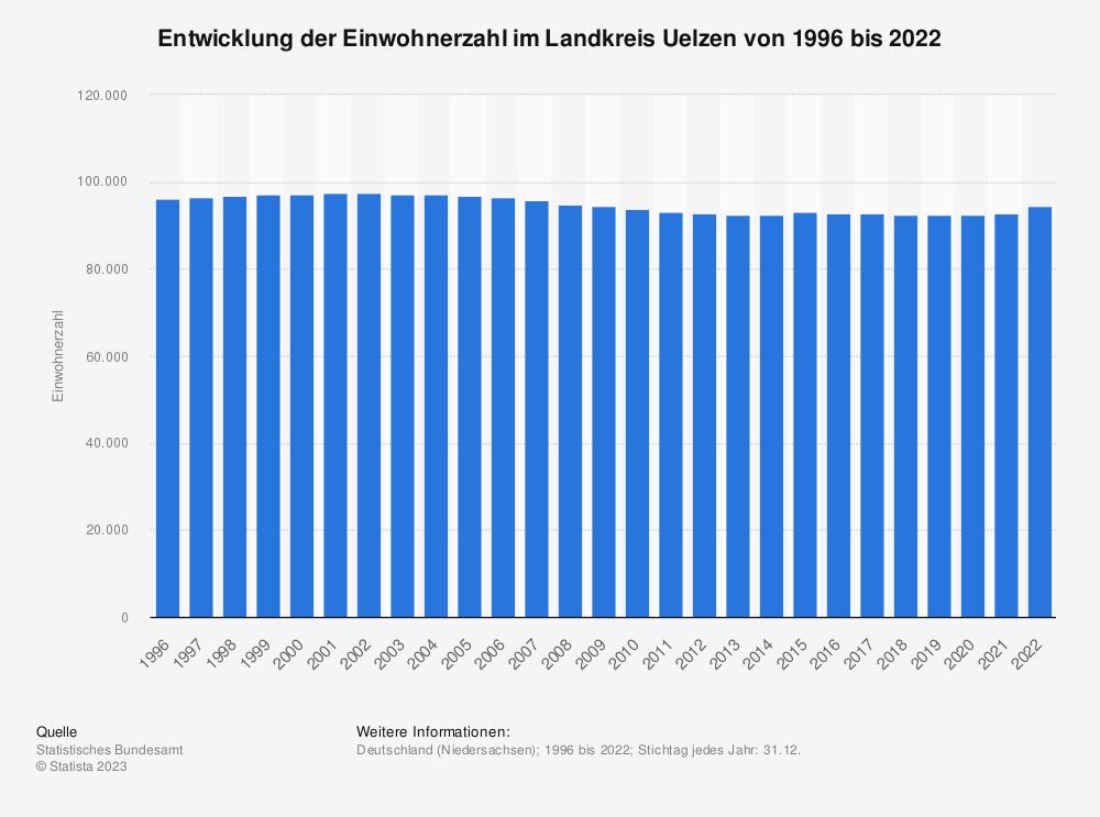 Statistik: Entwicklung der Einwohnerzahl im Landkreis Uelzen von 1995 bis 2020   Statista