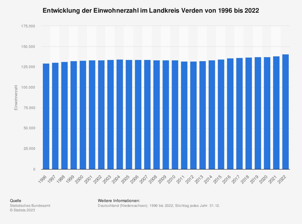 Statistik: Entwicklung der Einwohnerzahl im Landkreis Verden von 1995 bis 2020 | Statista