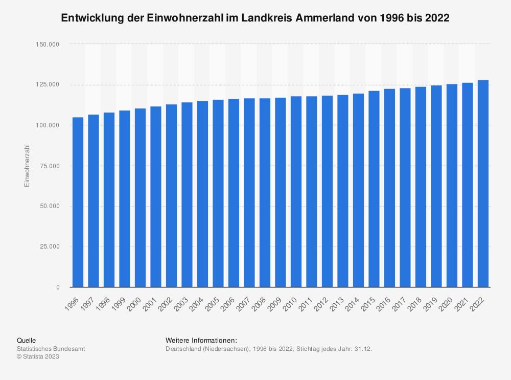 Statistik: Entwicklung der Einwohnerzahl im Landkreis Ammerland von 1995 bis 2020   Statista