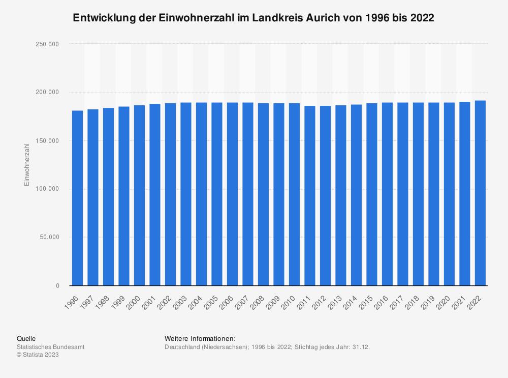 Statistik: Entwicklung der Einwohnerzahl im Landkreis Aurich von 1995 bis 2019 | Statista