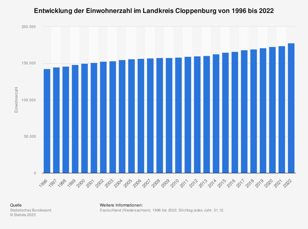 Statistik: Entwicklung der Einwohnerzahl im Landkreis Cloppenburg von 1995 bis 2020   Statista