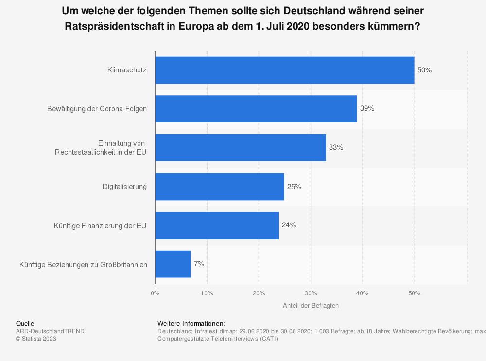 Statistik: Um welche der folgenden Themen sollte sich Deutschland während seiner Ratspräsidentschaft in Europa ab dem 1. Juli 2020 besonders kümmern? | Statista