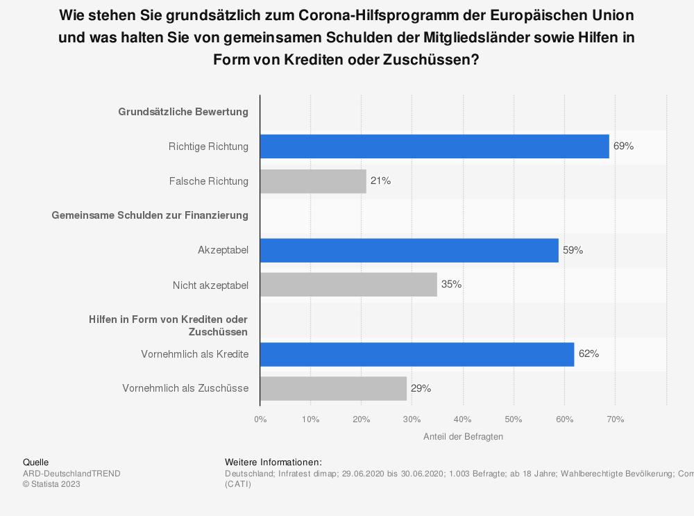 Statistik: Wie stehen Sie grundsätzlich zum Corona-Hilfsprogramm der Europäischen Union und was halten Sie von gemeinsamen Schulden der Mitgliedsländer sowie Hilfen in Form von Krediten oder Zuschüssen? | Statista