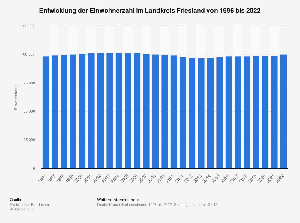 Statistik: Entwicklung der Einwohnerzahl im Landkreis Friesland von 1995 bis 2019 | Statista