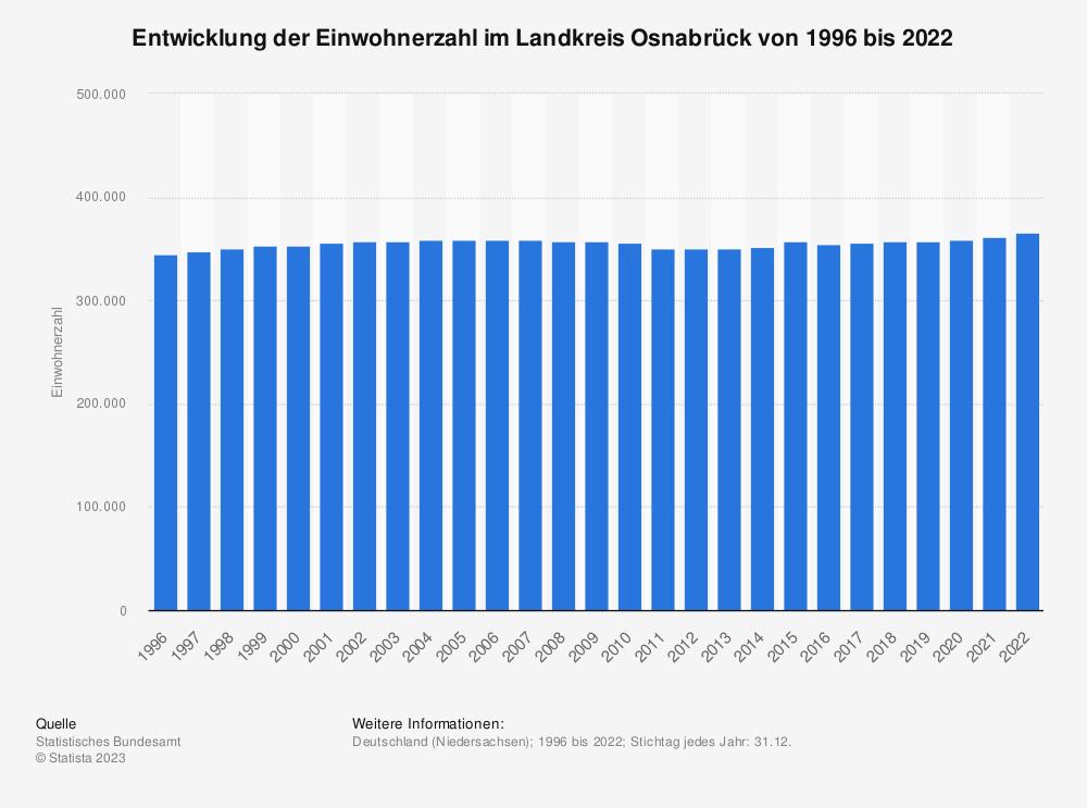 Statistik: Entwicklung der Einwohnerzahl im Landkreis Osnabrück von 1995 bis 2019   Statista