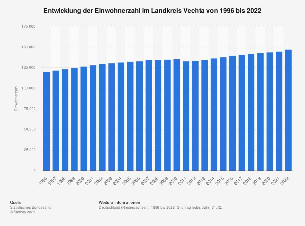 Statistik: Entwicklung der Einwohnerzahl im Landkreis Vechta von 1995 bis 2020 | Statista