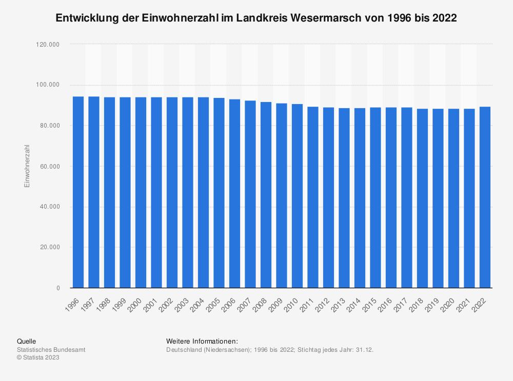 Statistik: Entwicklung der Einwohnerzahl im Landkreis Wesermarsch von 1995 bis 2019   Statista