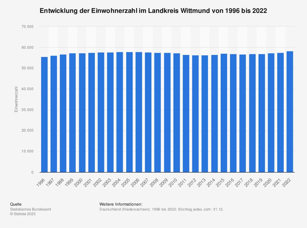 Statistik: Entwicklung der Einwohnerzahl im Landkreis Wittmund von 1995 bis 2020 | Statista