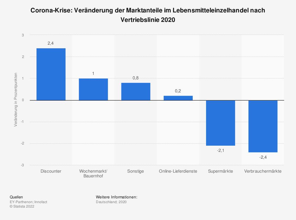 Statistik: Corona-Krise: Veränderung der Marktanteile im Lebensmitteleinzelhandel nach Vertriebslinie 2020   Statista