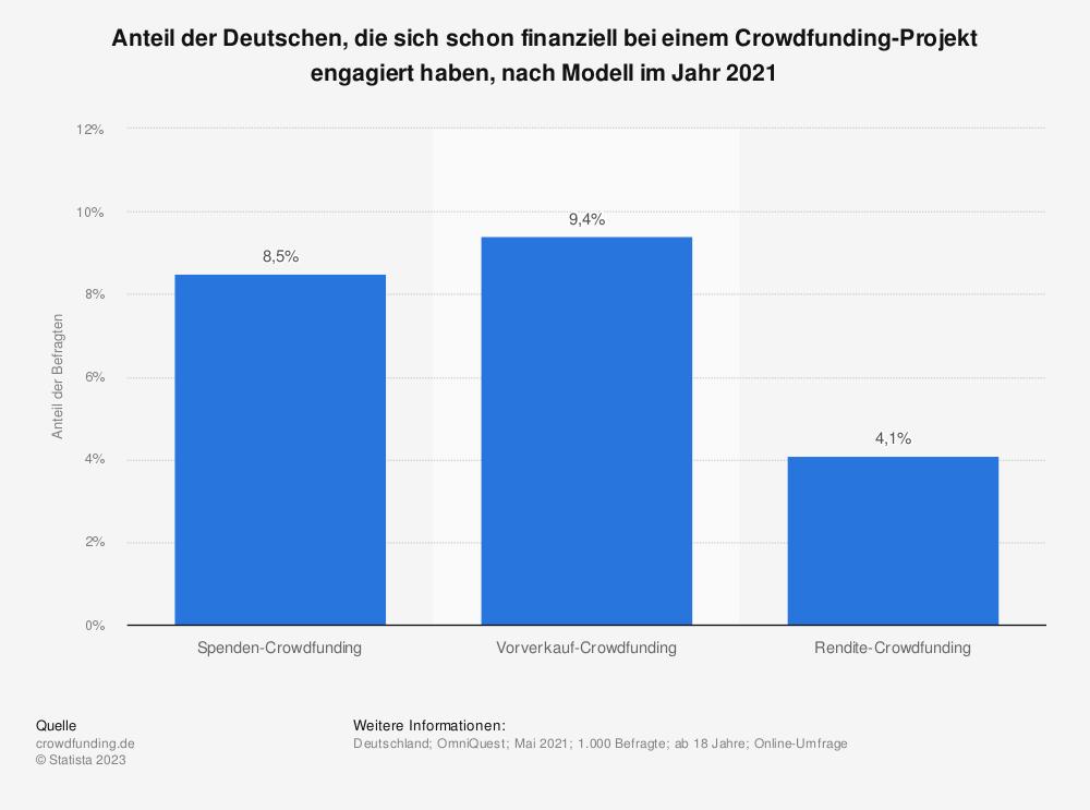 Statistik: Anteil der Deutschen, die sich schon finanziell bei einem Crowdfunding-Projekt engagiert haben, nach Modell im Jahr 2020 | Statista