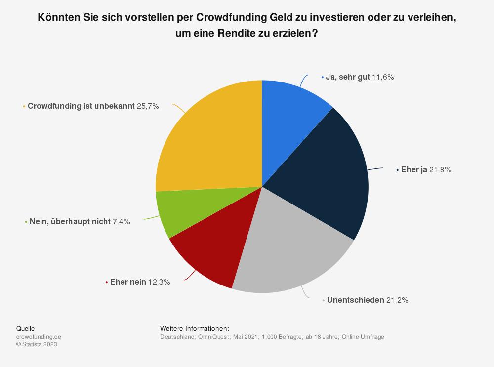 Statistik: Könnten Sie sich vorstellen per Crowdfunding Geld zu investieren oder zu verleihen, um eine Rendite zu erzielen? | Statista