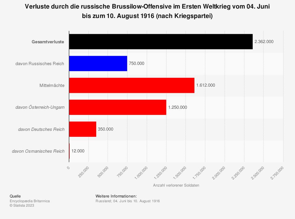 Statistik: Verluste durch die russische Brussilow-Offensive im Ersten Weltkrieg vom 04. Juni bis zum 10. August 1916 (nach Kriegspartei)   Statista