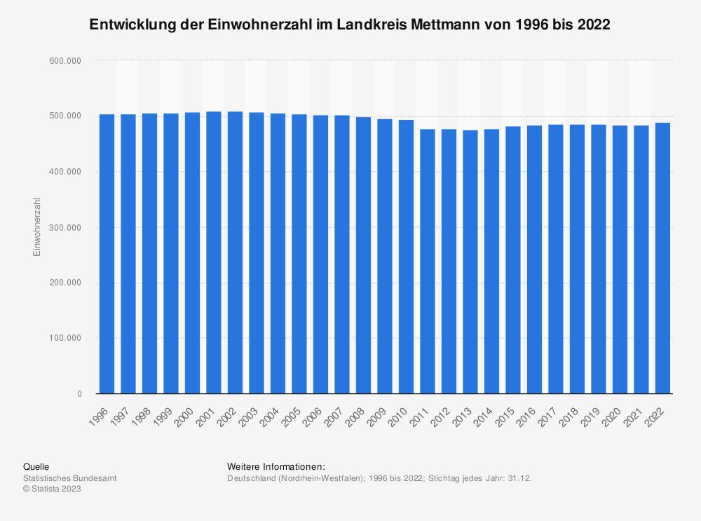 Statistik: Entwicklung der Einwohnerzahl im Landkreis Mettmann von 1995 bis 2020 | Statista