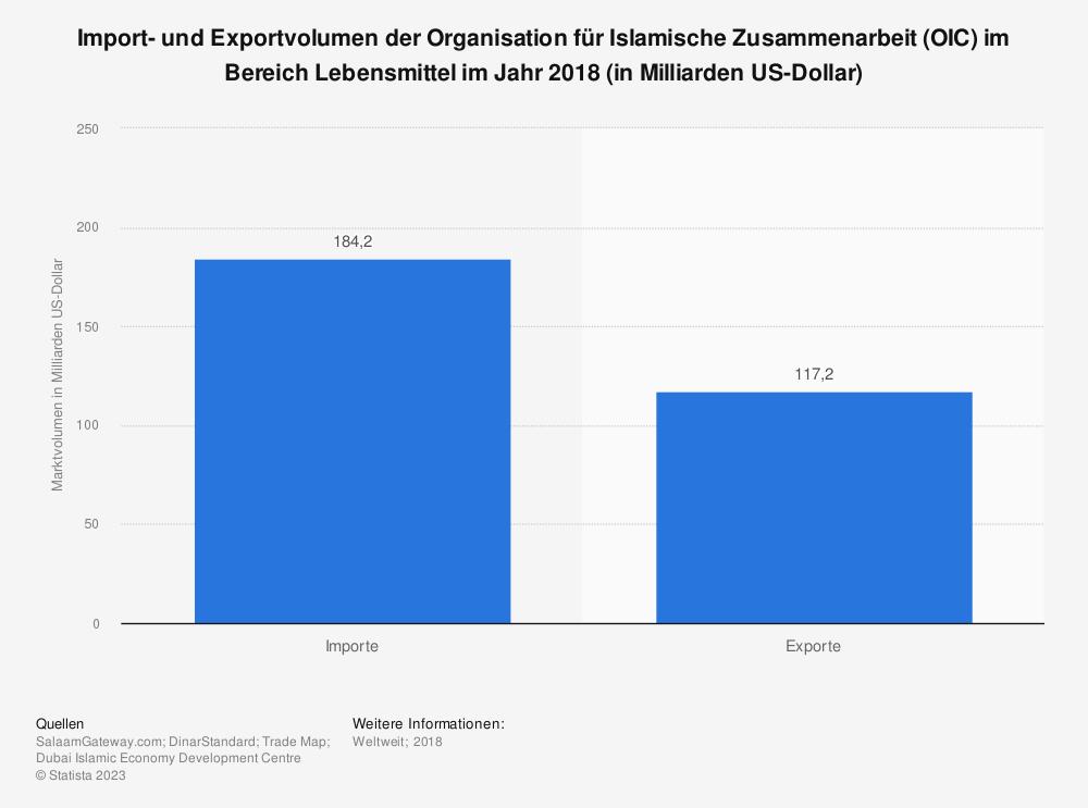 Statistik: Import- und Exportvolumen der Organisation für Islamische Zusammenarbeit (OIC) im Bereich Lebensmittel im Jahr 2018 (in Milliarden US-Dollar) | Statista