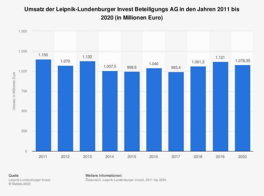 Statistik: Umsatz der Leipnik-Lundenburger Invest Beteiligungs AG in den Jahren 2011 bis 2019 (in Millionen Euro) | Statista