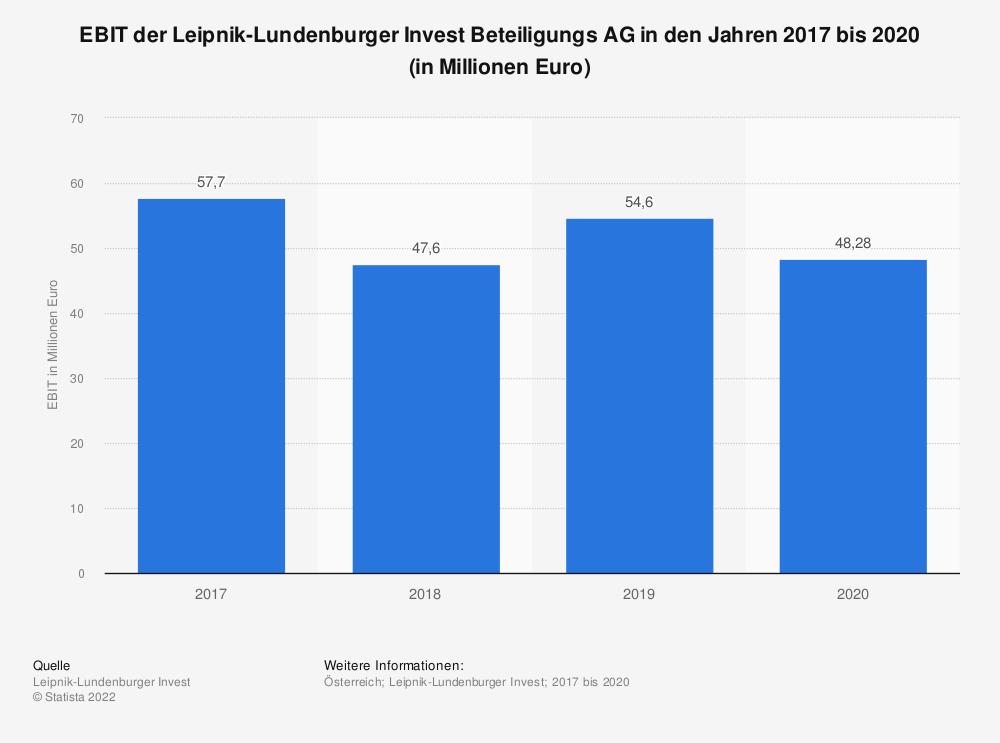 Statistik: EBIT der Leipnik-Lundenburger Invest Beteiligungs AG in den Jahren 2017 bis 2019 (in Millionen Euro) | Statista