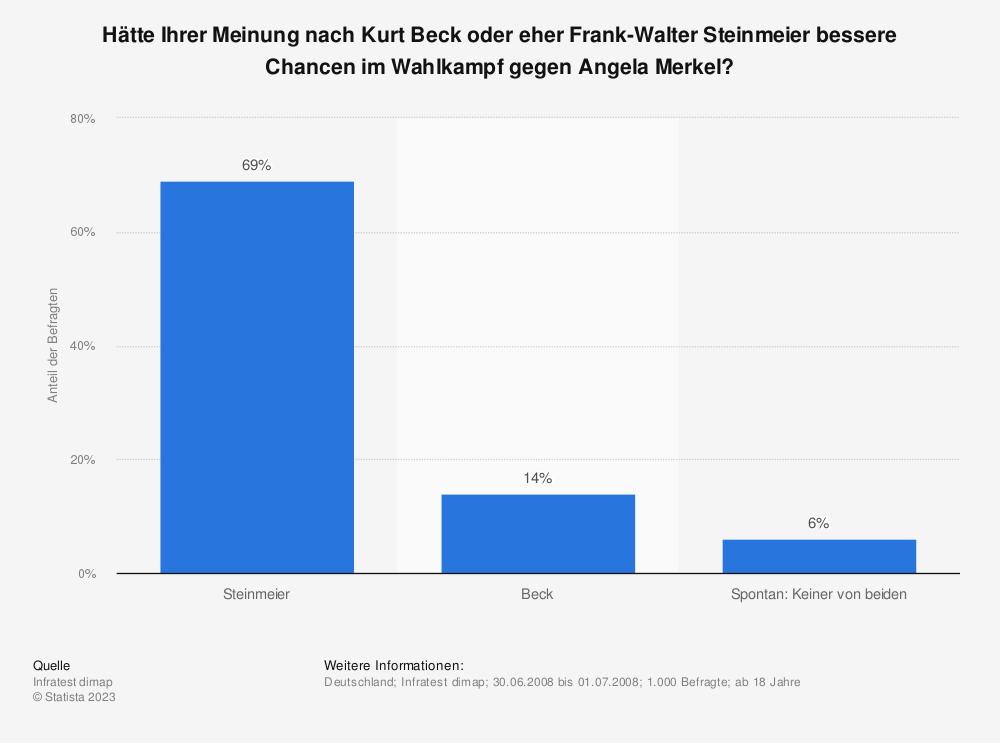 Statistik: Hätte Ihrer Meinung nach Kurt Beck oder eher Frank-Walter Steinmeier bessere Chancen im Wahlkampf gegen Angela Merkel? | Statista
