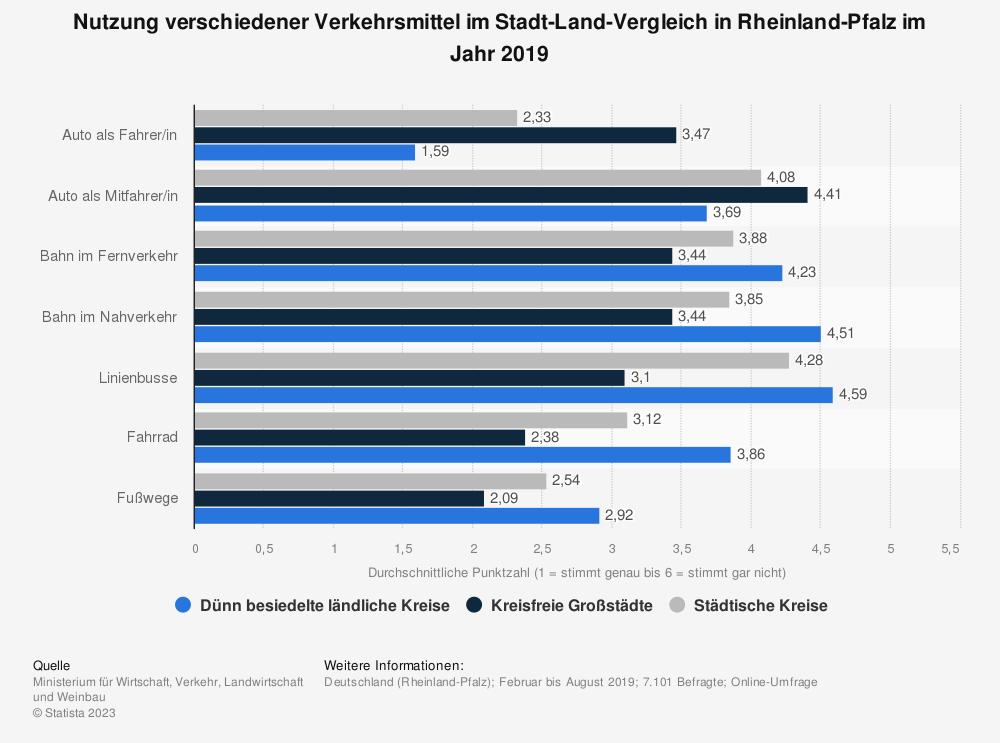 Statistik: Nutzung verschiedener Verkehrsmittel im Stadt-Land-Vergleich in Rheinland-Pfalz im Jahr 2019 | Statista