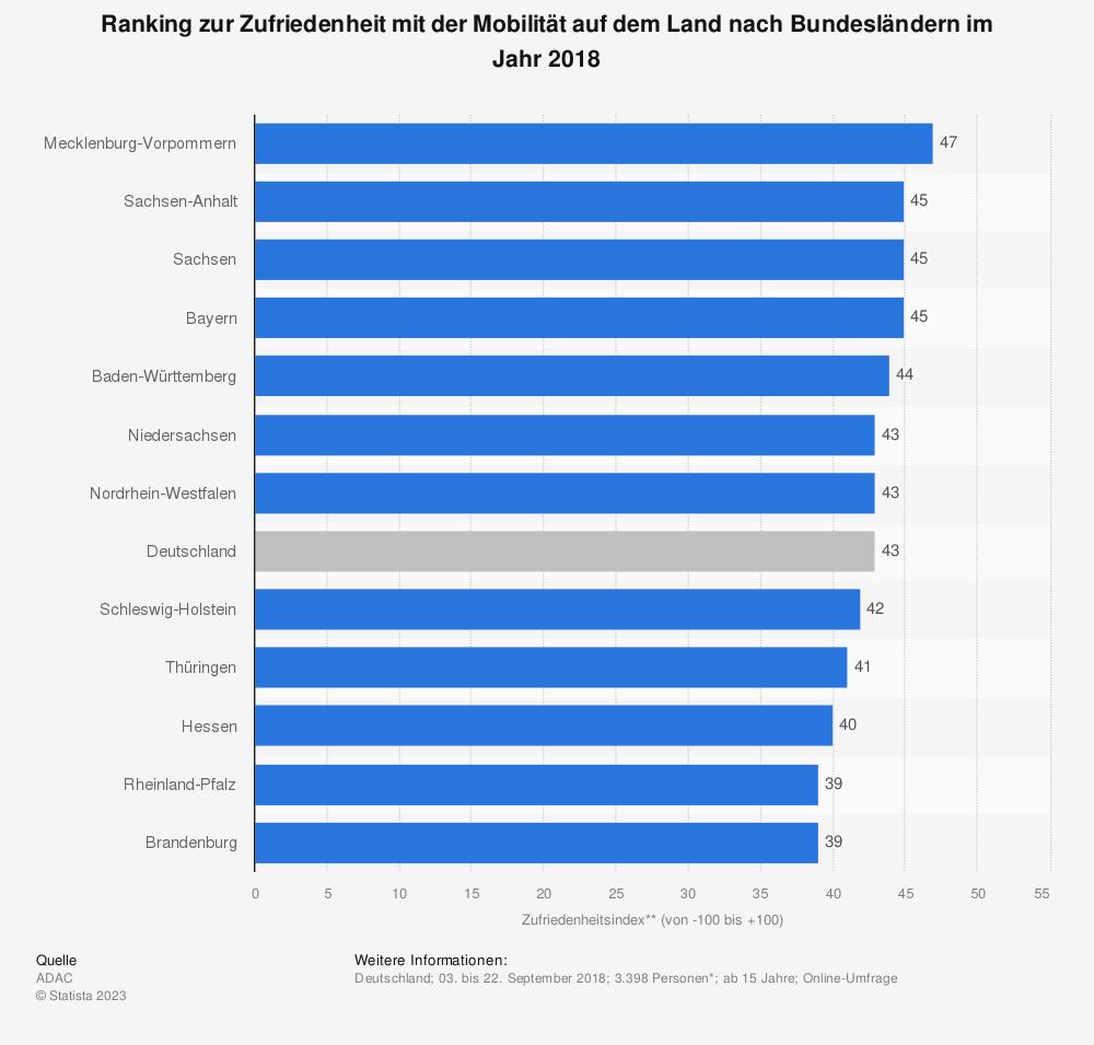 Statistik: Ranking zur Zufriedenheit mit der Mobilität auf dem Land nach Bundesländern im Jahr 2018 | Statista