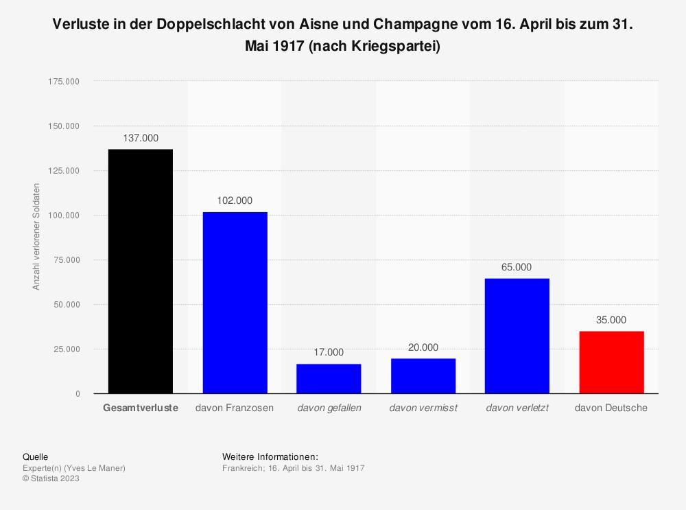 Statistik: Verluste in der Doppelschlacht von Aisne und Champagne vom 16. April bis zum 31. Mai 1917 (nach Kriegspartei) | Statista
