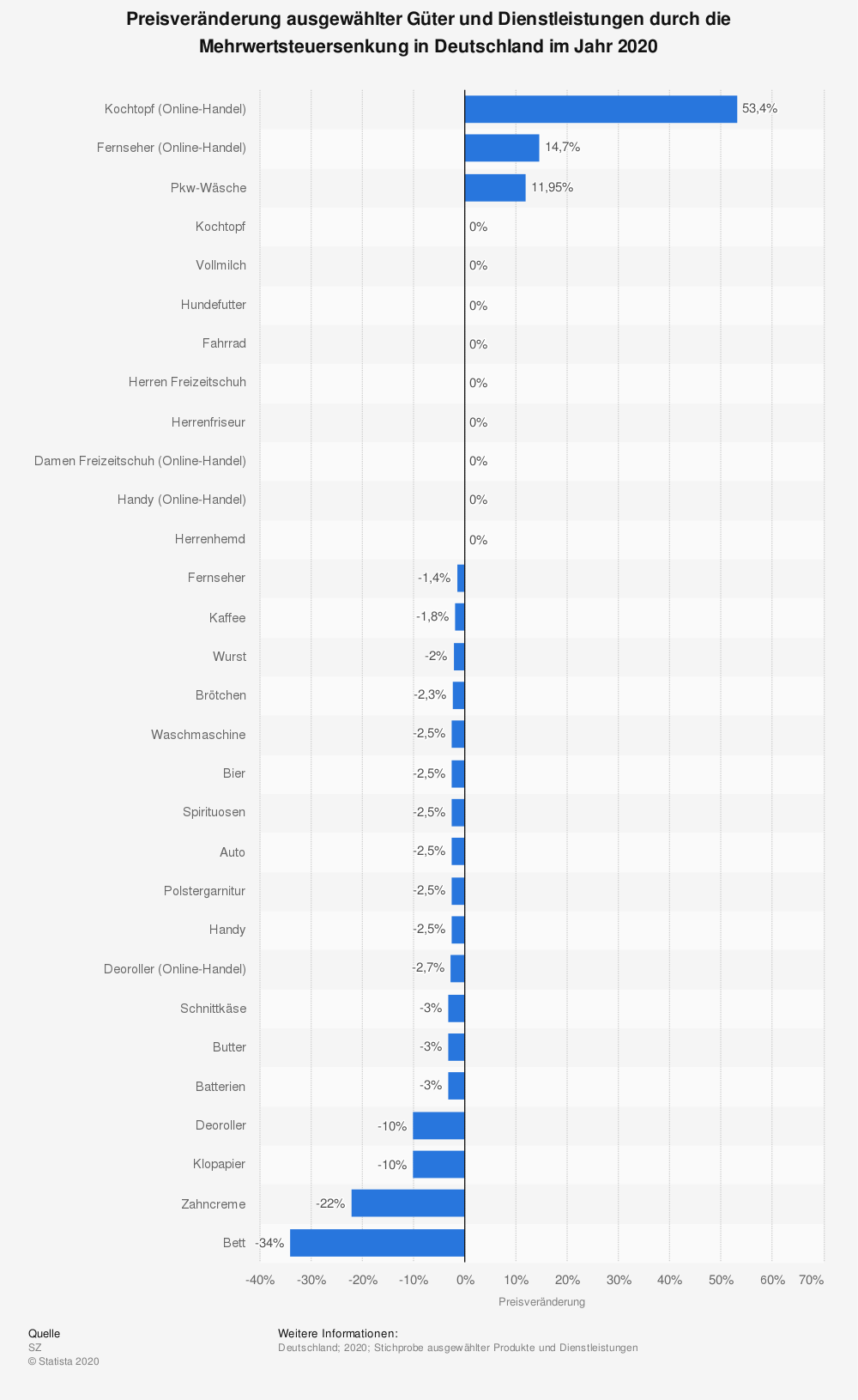 Statistik: Preisveränderung ausgewählter Güter und Dienstleistungen durch die Mehrwertsteuersenkung in Deutschland im Jahr 2020 | Statista