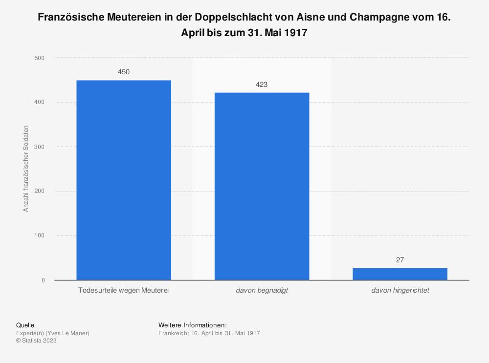 Statistik: Französische Meutereien in der Doppelschlacht von Aisne und Champagne vom 16. April bis zum 31. Mai 1917    Statista