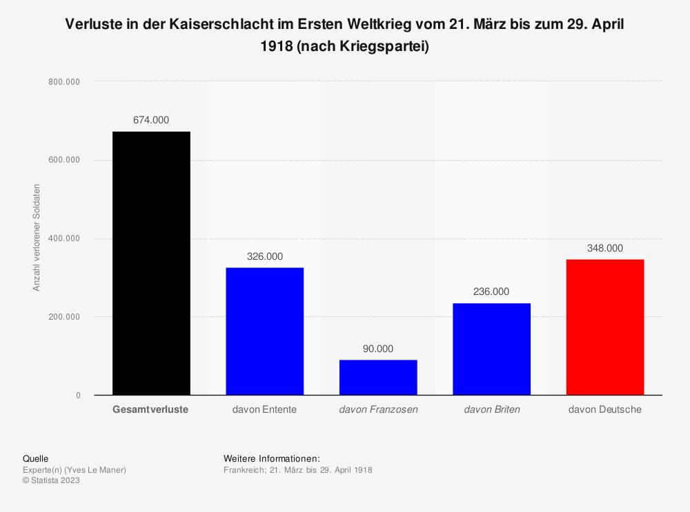 Statistik: Verluste in der Kaiserschlacht im Ersten Weltkrieg vom 21. März bis zum 29. April 1918 (nach Kriegspartei) | Statista