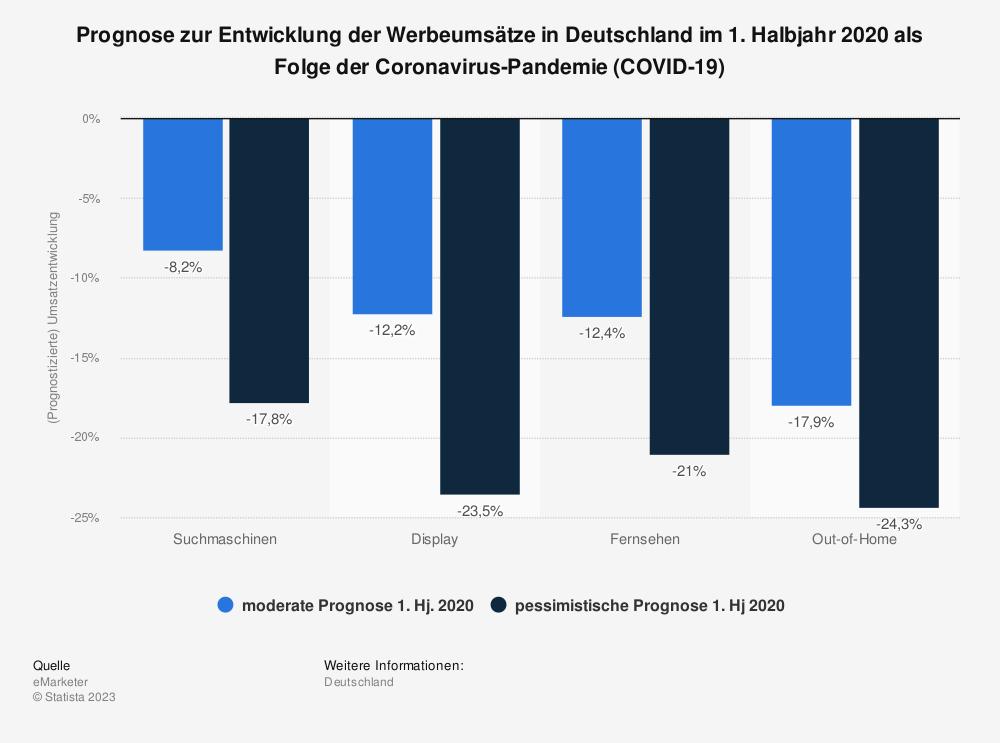 Statistik: Prognose zur Entwicklung der Werbeumsätze in Deutschland im 1. Halbjahr 2020 als Folge der Coronavirus-Pandemie (COVID-19) | Statista
