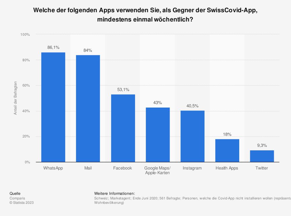 Statistik: Welche der folgenden Apps verwenden Sie, als Gegner der SwissCovid-App, mindestens einmal wöchentlich? | Statista