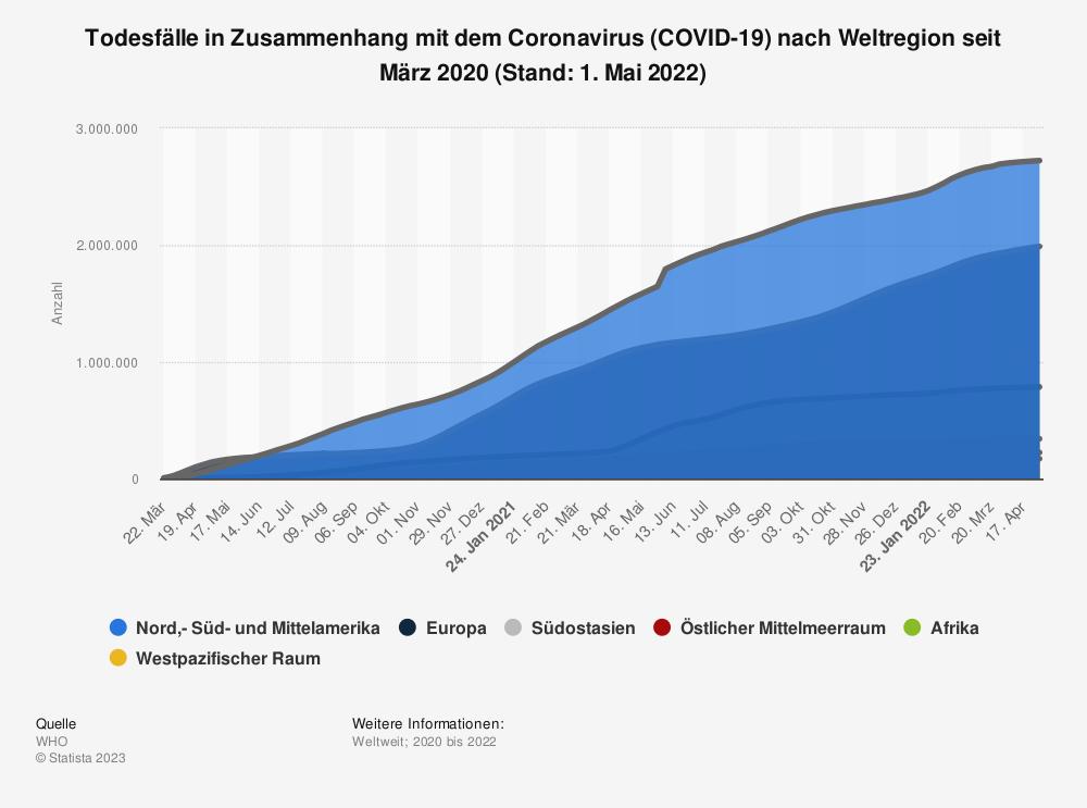 Statistik: Todesfälle in Zusammenhang mit dem Coronavirus (COVID-19) nach Weltregion seit März 2020 (Stand: 2. Mai 2021) | Statista