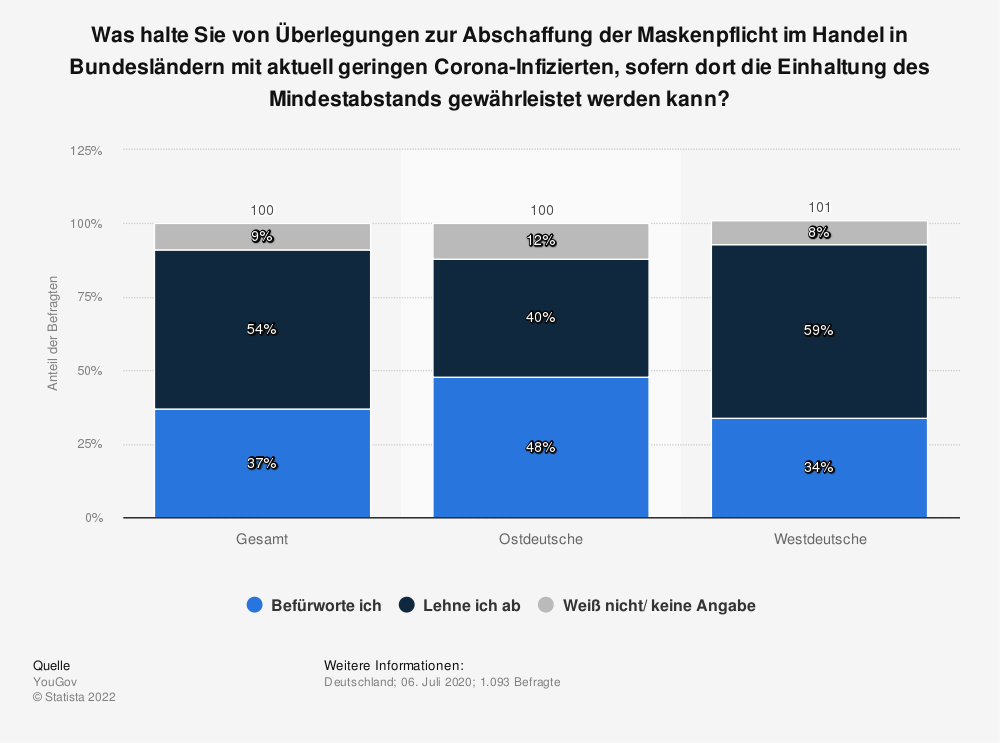 Statistik: Was halte Sie von Überlegungen zur Abschaffung der Maskenpflicht im Handel in Bundesländern mit aktuell geringen Corona-Infizierten, sofern dort die Einhaltung des Mindestabstands gewährleistet werden kann? | Statista