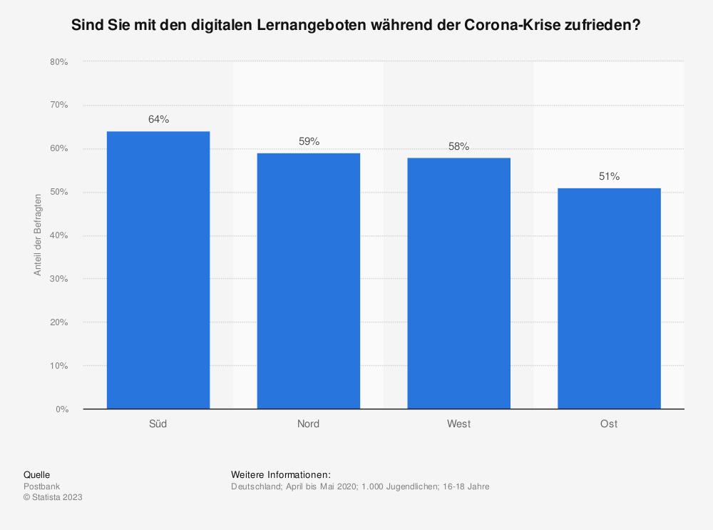 Statistik: Sind Sie mit den digitalen Lernangeboten während der Corona-Krise zufrieden? | Statista