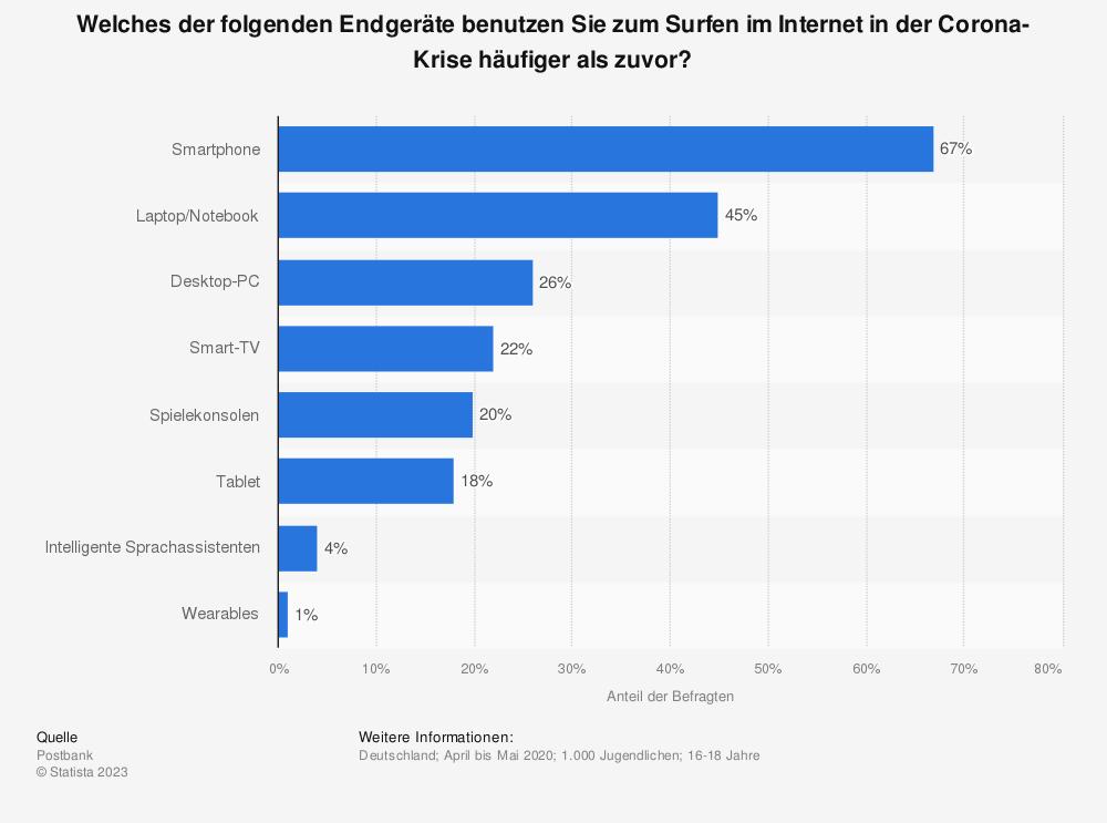 Statistik: Welches der folgenden Endgeräte benutzen Sie zum Surfen im Internet in der Corona-Krise häufiger als zuvor?   Statista