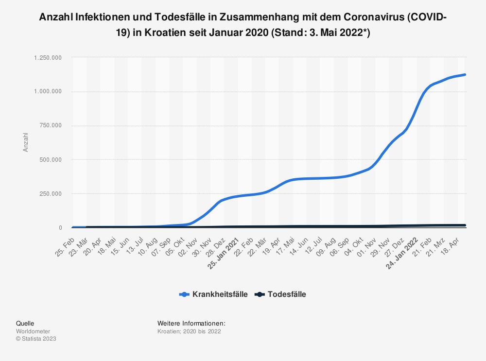 Statistik: Anzahl Infektionen und Todesfälle in Zusammenhang mit dem Coronavirus (COVID-19) in Kroatien seit Januar 2020 (Stand: 14. Mai 2021) | Statista