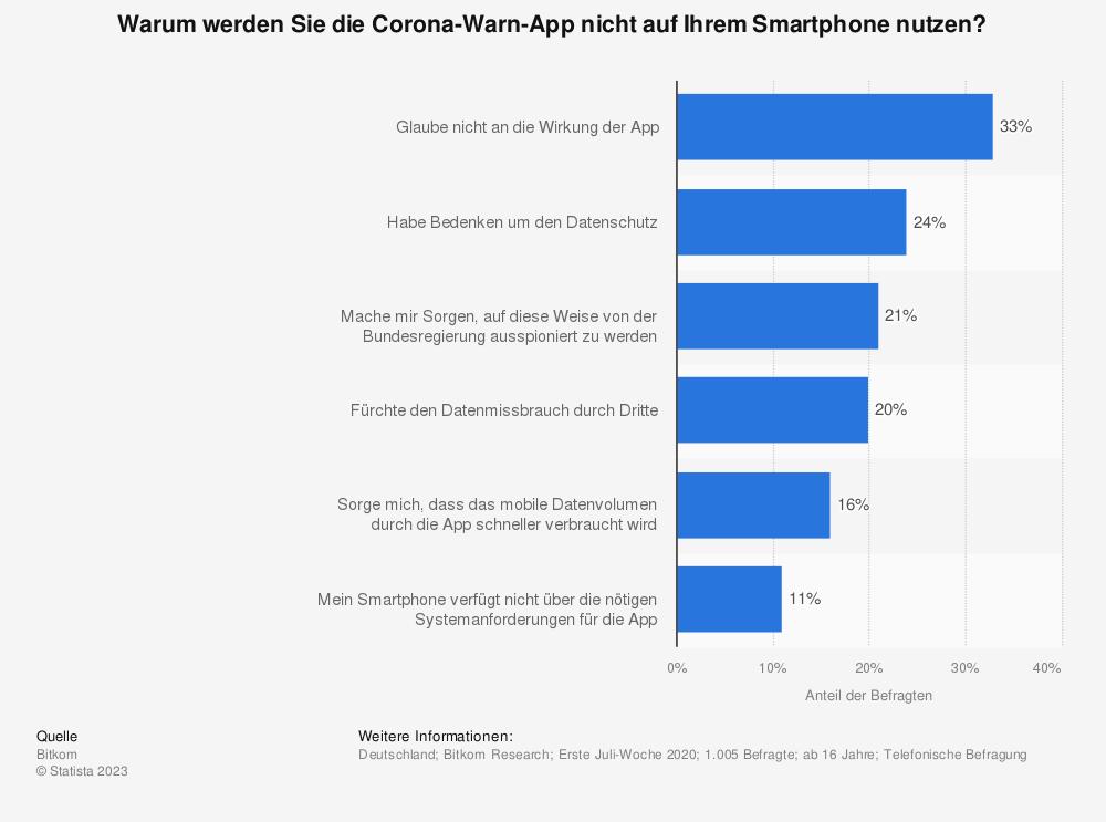 Statistik: Warum werden Sie die Corona-Warn-App nicht auf Ihrem Smartphone nutzen?   Statista