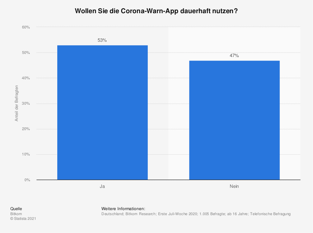 Statistik: Wollen Sie die Corona-Warn-App dauerhaft nutzen? | Statista