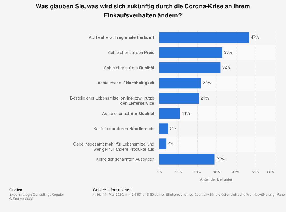 Statistik: Was glauben Sie, was wird sich zukünftig durch die Corona-Krise an Ihrem Einkaufsverhalten ändern? | Statista