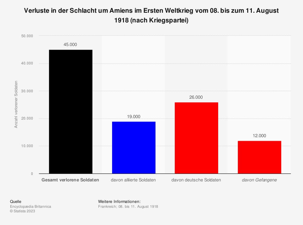 Statistik: Verluste in der Schlacht um Amiens im Ersten Weltkrieg vom 08. bis zum 11. August 1918 (nach Kriegspartei) | Statista