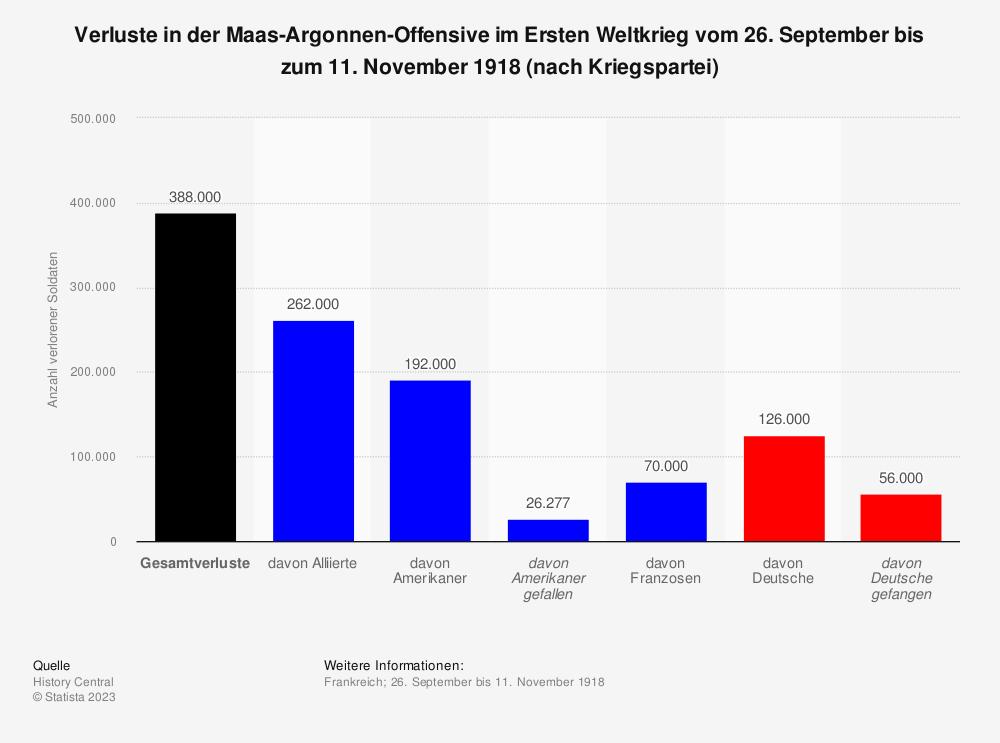 Statistik: Verluste in der Maas-Argonnen-Offensive im Ersten Weltkrieg vom 26. September bis zum 11. November 1918 (nach Kriegspartei)   Statista