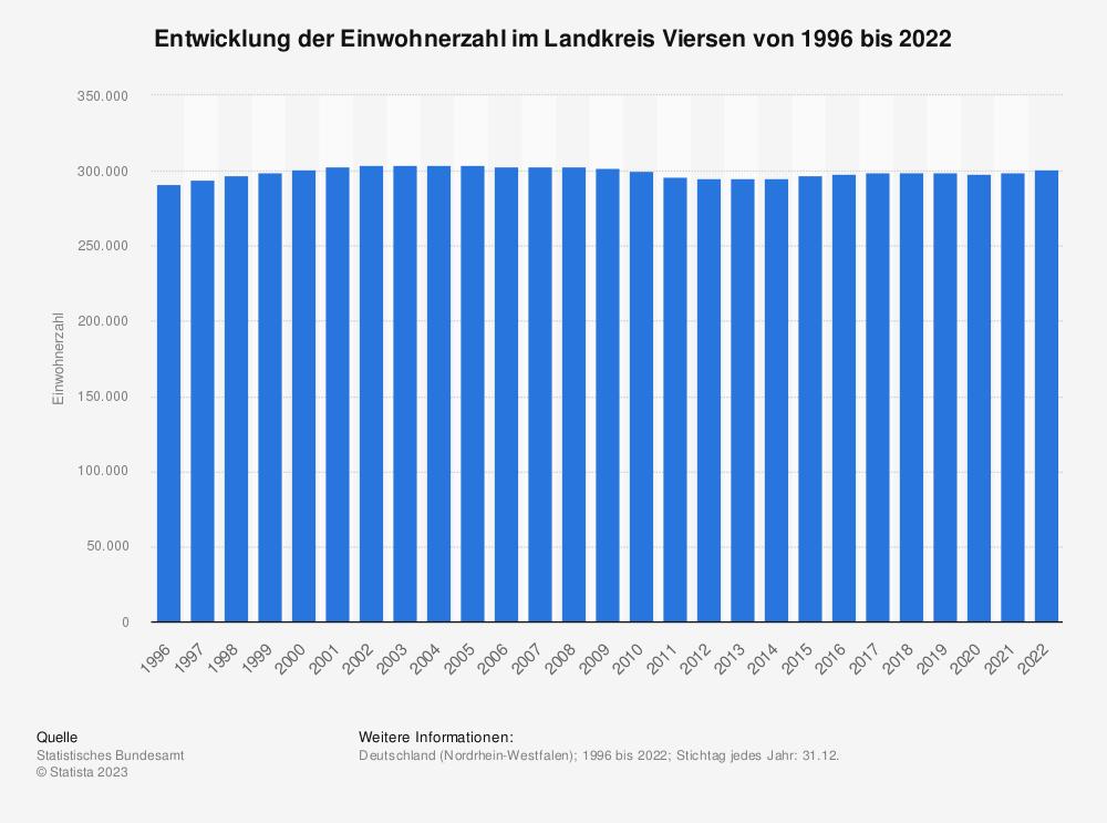 Statistik: Entwicklung der Einwohnerzahl im Landkreis Viersen von 1995 bis 2020 | Statista