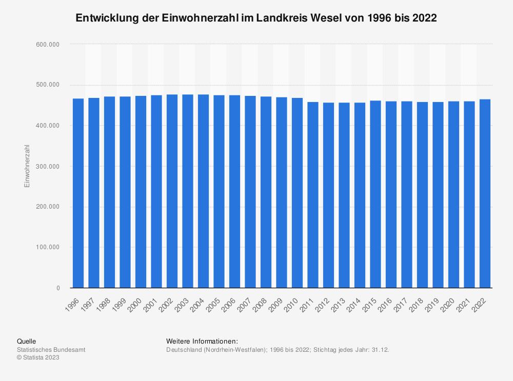 Statistik: Entwicklung der Einwohnerzahl im Landkreis Wesel von 1995 bis 2019 | Statista