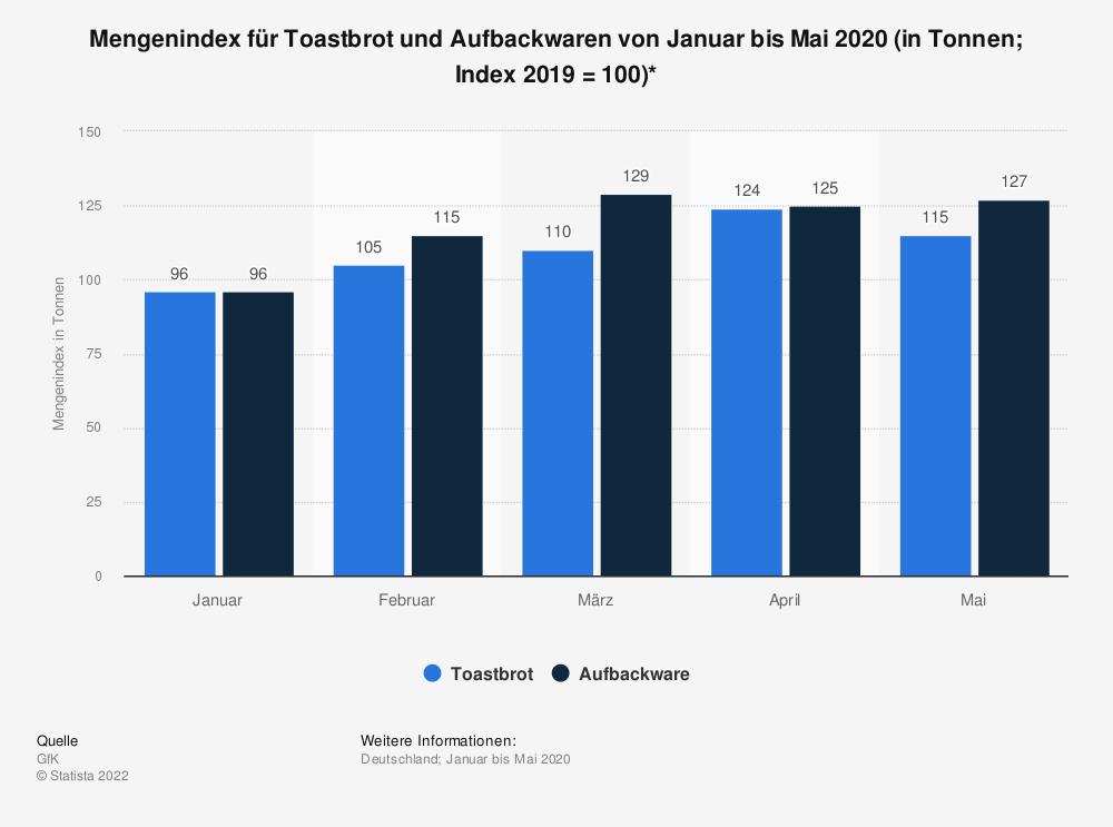 Statistik: Mengenindex für Toastbrot und Aufbackwaren von Januar bis Mai 2020 (in Tonnen; Index 2019 = 100)* | Statista