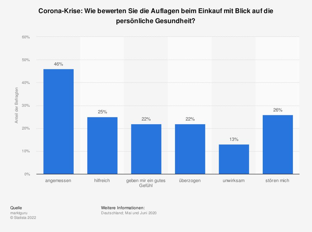 Statistik: Corona-Krise: Wie bewerten Sie die Auflagen beim Einkauf mit Blick auf die persönliche Gesundheit? | Statista