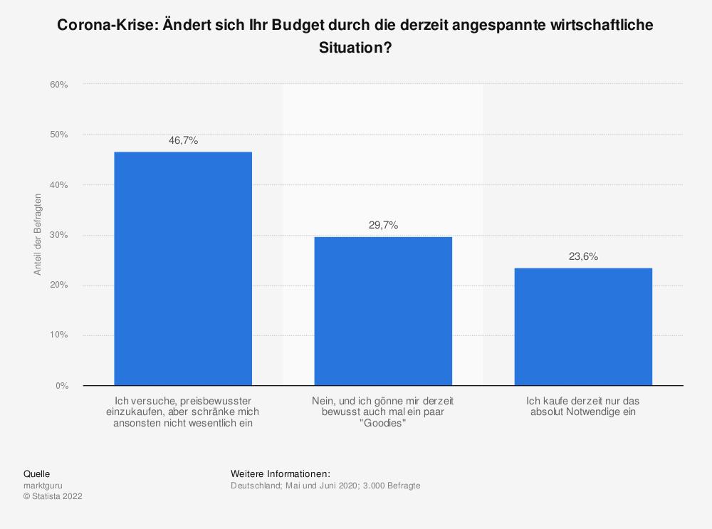 Statistik: Corona-Krise: Ändert sich Ihr Budget durch die derzeit angespannte wirtschaftliche Situation? | Statista
