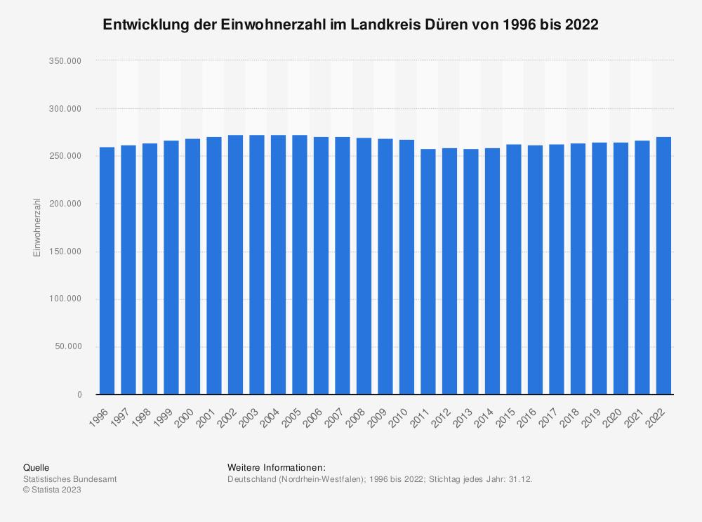 Statistik: Entwicklung der Einwohnerzahl im Landkreis Düren von 1995 bis 2019 | Statista