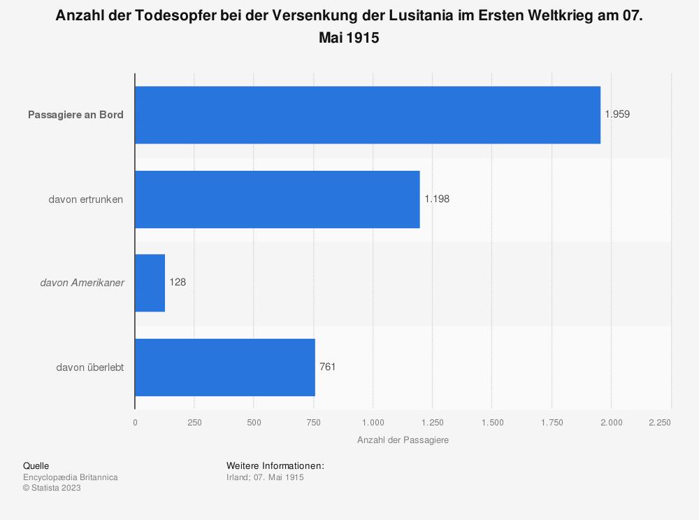 Statistik: Anzahl der Todesopfer bei der Versenkung der Lusitania im Ersten Weltkrieg am 07. Mai 1915 | Statista
